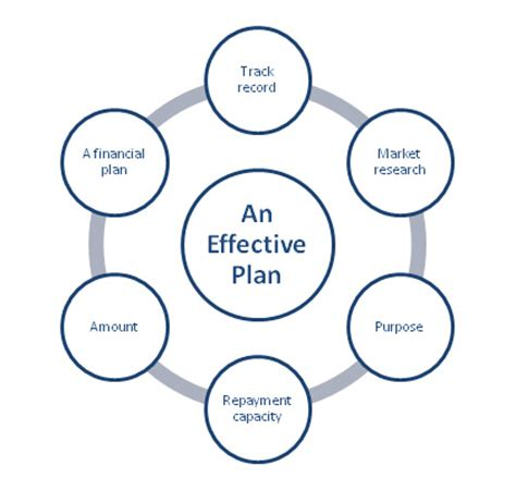 How To Write a Strategic Plan OnStrategy Resources
